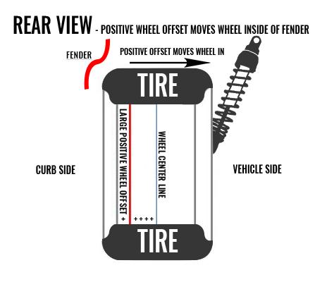 Wheel Fitment